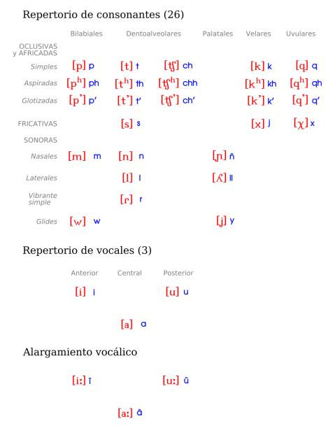 Aymara-fonemica-01-a